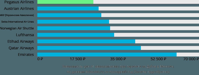 Динамика цен в зависимости от авиакомпании, совершающей перелет из Дубая в Мюнхен