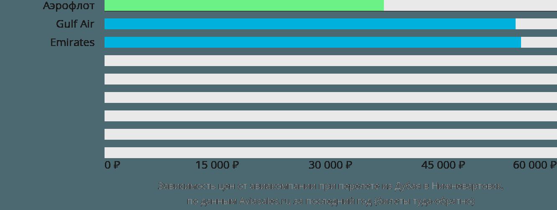Динамика цен в зависимости от авиакомпании, совершающей перелет из Дубая в Нижневартовск