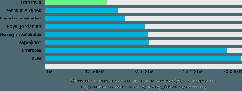 Динамика цен в зависимости от авиакомпании, совершающей перелёт из Дубая в Нидерланды