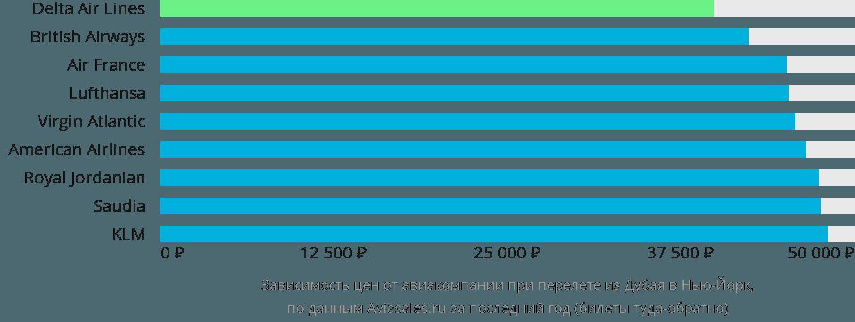 Динамика цен в зависимости от авиакомпании, совершающей перелет из Дубая в Нью-Йорк