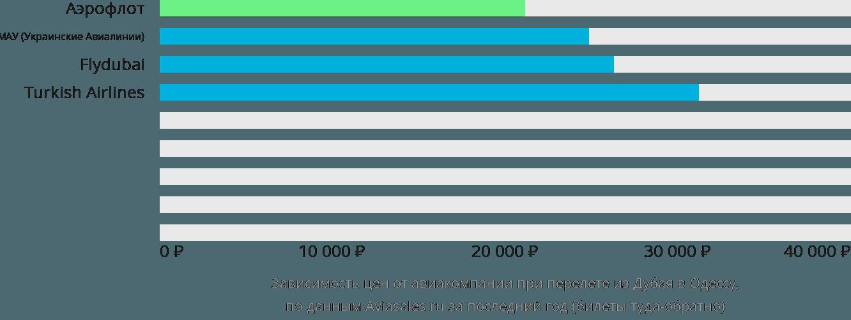 Динамика цен в зависимости от авиакомпании, совершающей перелет из Дубая в Одессу