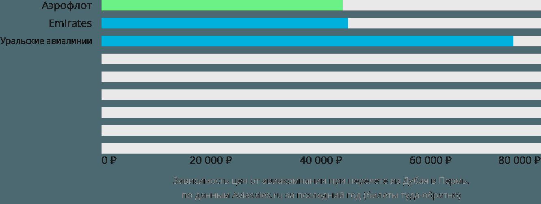 Динамика цен в зависимости от авиакомпании, совершающей перелет из Дубая в Пермь