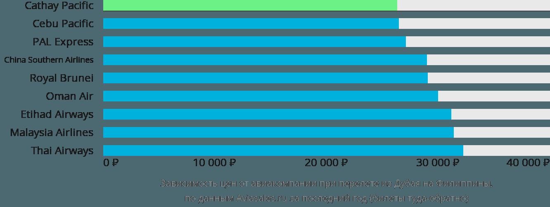 Динамика цен в зависимости от авиакомпании, совершающей перелёт из Дубая на Филиппины