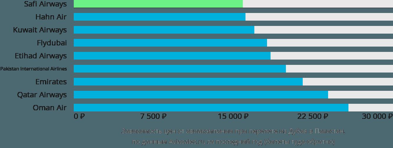 Динамика цен в зависимости от авиакомпании, совершающей перелет из Дубая в Пакистан