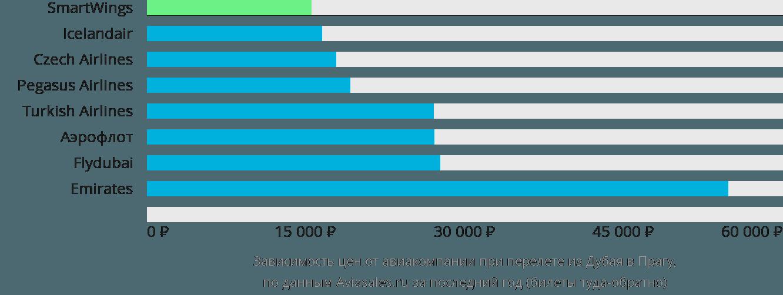 Динамика цен в зависимости от авиакомпании, совершающей перелет из Дубая в Прагу