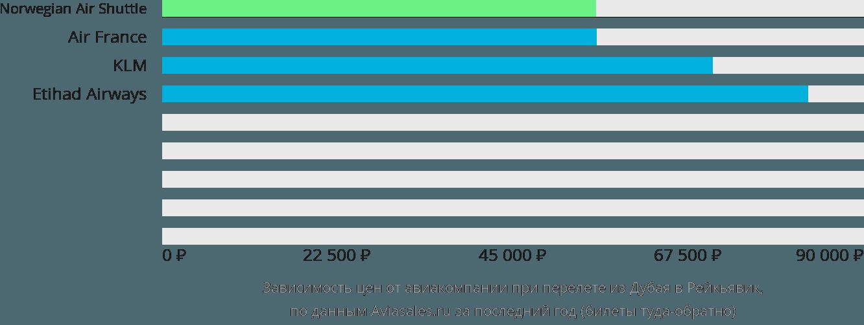 Динамика цен в зависимости от авиакомпании, совершающей перелет из Дубая в Рейкьявик