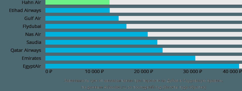 Динамика цен в зависимости от авиакомпании, совершающей перелёт из Дубая в Саудовскую Аравию