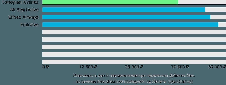 Динамика цен в зависимости от авиакомпании, совершающей перелет из Дубая на Маэ