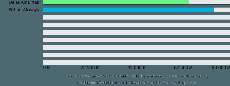 Динамика цен в зависимости от авиакомпании, совершающей перелет из Дубая в Сан-Франциско