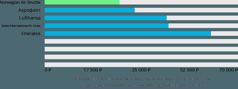 Динамика цен в зависимости от авиакомпании, совершающей перелет из Дубая в Стокгольм