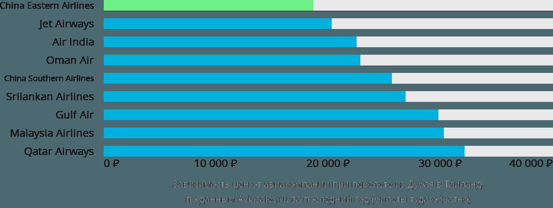 Динамика цен в зависимости от авиакомпании, совершающей перелёт из Дубая в Таиланд