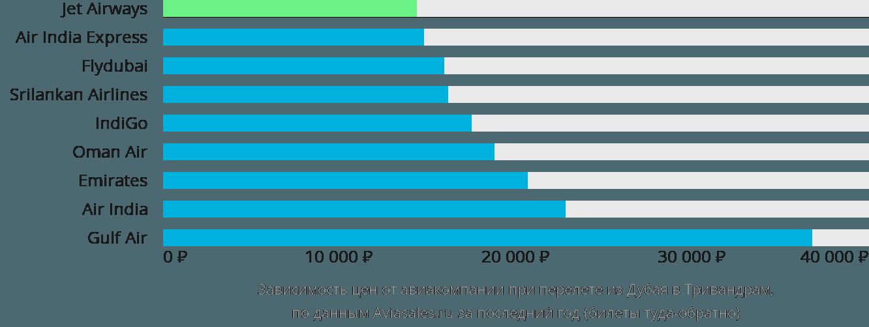 Динамика цен в зависимости от авиакомпании, совершающей перелет из Дубая в Тривандрам