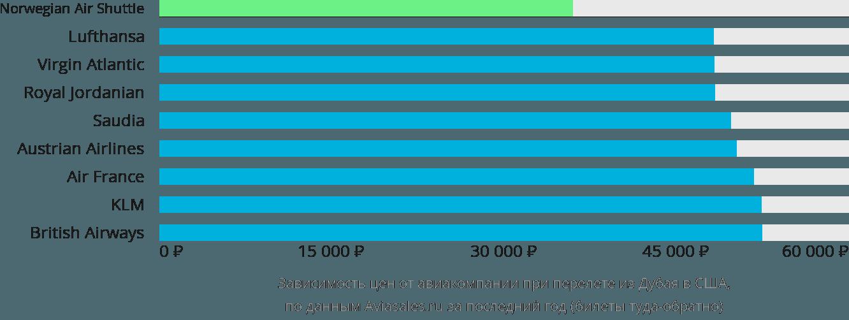 Динамика цен в зависимости от авиакомпании, совершающей перелет из Дубая в США