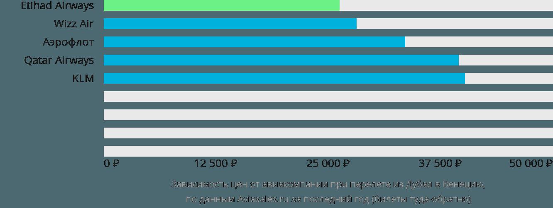 Динамика цен в зависимости от авиакомпании, совершающей перелет из Дубая в Венецию