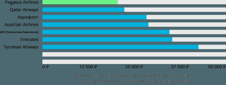 Динамика цен в зависимости от авиакомпании, совершающей перелет из Дубая в Вену