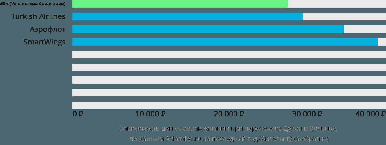 Динамика цен в зависимости от авиакомпании, совершающей перелет из Дубая в Вильнюс