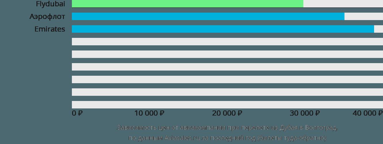 Динамика цен в зависимости от авиакомпании, совершающей перелет из Дубая в Волгоград