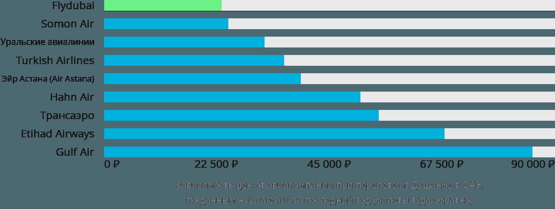 Динамика цен в зависимости от авиакомпании, совершающей перелёт из Душанбе в ОАЭ