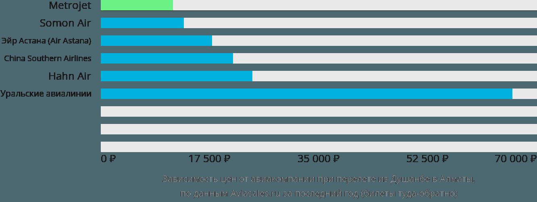 Динамика цен в зависимости от авиакомпании, совершающей перелет из Душанбе в Алматы