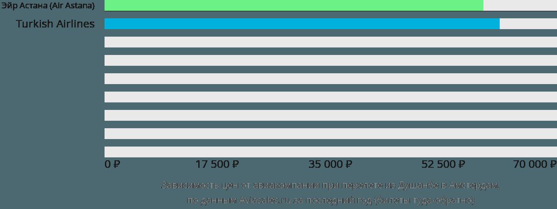 Динамика цен в зависимости от авиакомпании, совершающей перелет из Душанбе в Амстердам