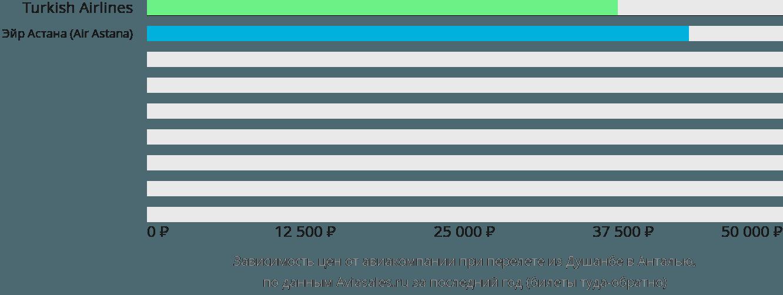 Динамика цен в зависимости от авиакомпании, совершающей перелет из Душанбе в Анталью
