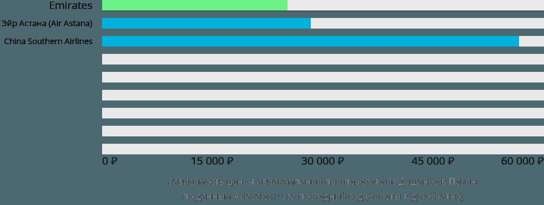 Динамика цен в зависимости от авиакомпании, совершающей перелет из Душанбе в Пекин