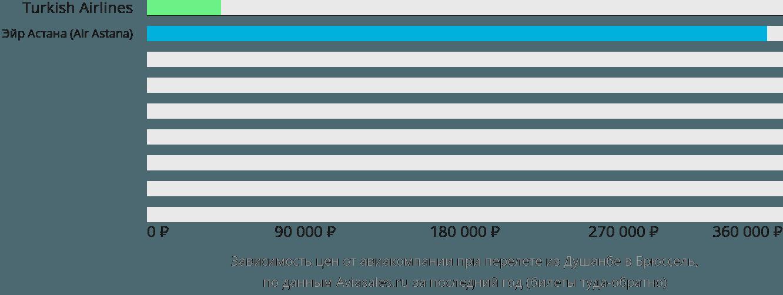 Динамика цен в зависимости от авиакомпании, совершающей перелет из Душанбе в Брюссель