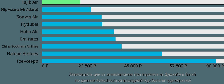 Динамика цен в зависимости от авиакомпании, совершающей перелет из Душанбе в Китай