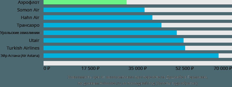 Динамика цен в зависимости от авиакомпании, совершающей перелет из Душанбе в Германию