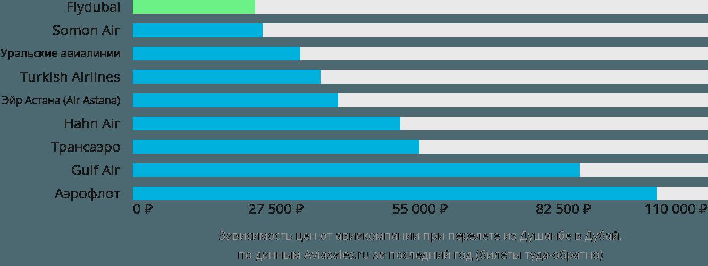 Динамика цен в зависимости от авиакомпании, совершающей перелет из Душанбе в Дубай