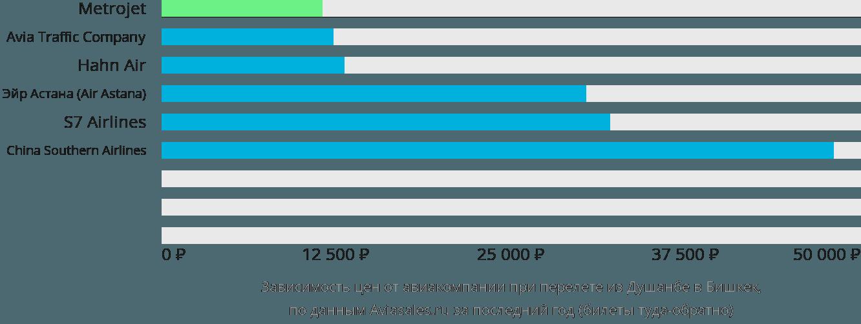 Динамика цен в зависимости от авиакомпании, совершающей перелет из Душанбе в Бишкек