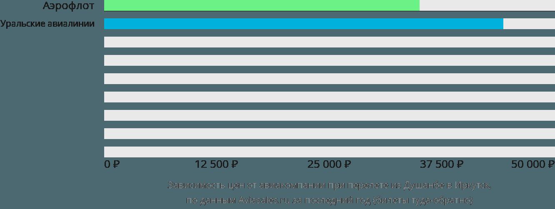 Динамика цен в зависимости от авиакомпании, совершающей перелет из Душанбе в Иркутск