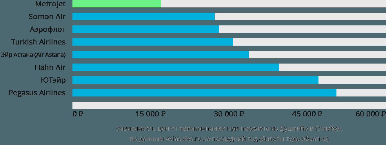 Динамика цен в зависимости от авиакомпании, совершающей перелет из Душанбе в Стамбул
