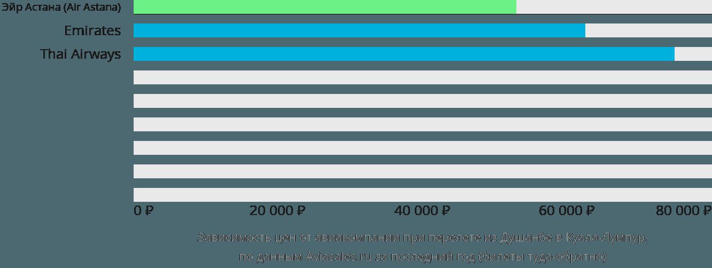 Динамика цен в зависимости от авиакомпании, совершающей перелет из Душанбе в Куала-Лумпур