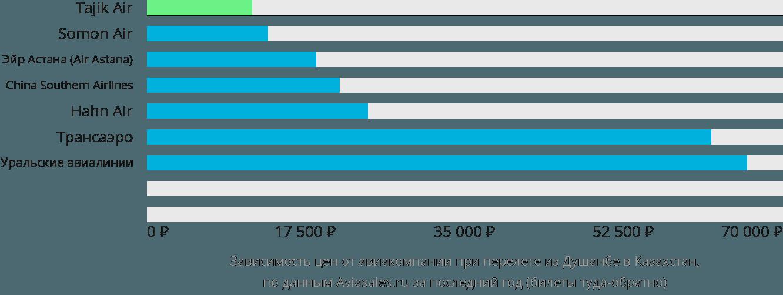 Динамика цен в зависимости от авиакомпании, совершающей перелет из Душанбе в Казахстан