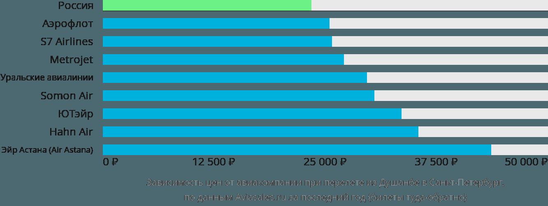 Динамика цен в зависимости от авиакомпании, совершающей перелет из Душанбе в Санкт-Петербург