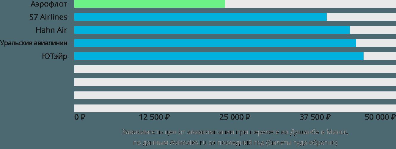 Динамика цен в зависимости от авиакомпании, совершающей перелет из Душанбе в Минск