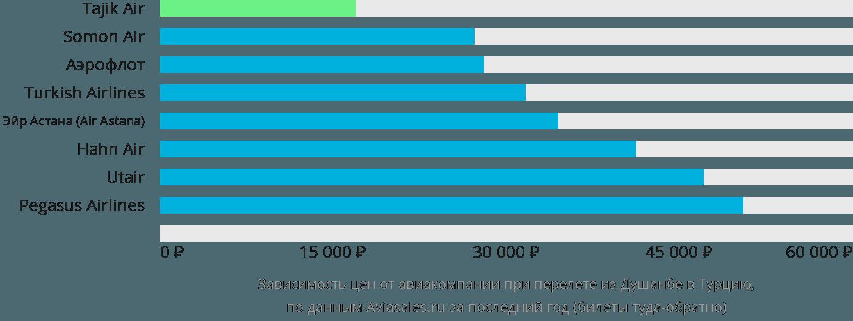 Динамика цен в зависимости от авиакомпании, совершающей перелёт из Душанбе в Турцию