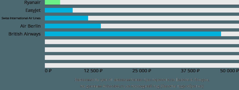 Динамика цен в зависимости от авиакомпании, совершающей перелет из Базеля в Лондон