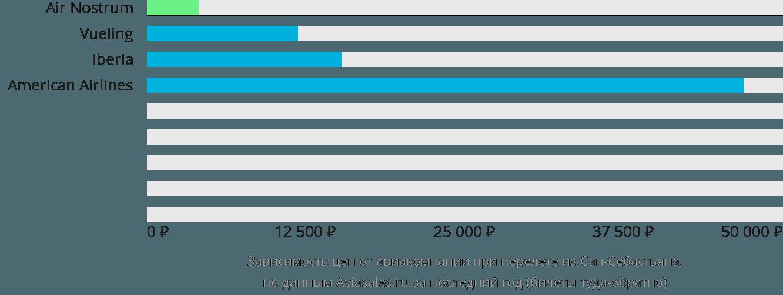 Динамика цен в зависимости от авиакомпании, совершающей перелет из Сан-Себастьяна