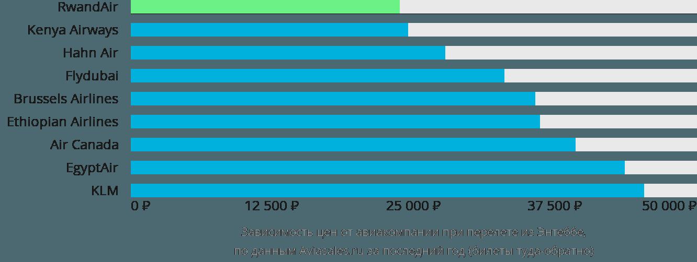 Динамика цен в зависимости от авиакомпании, совершающей перелет из Энтеббе