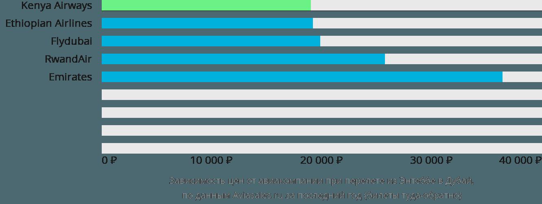 Динамика цен в зависимости от авиакомпании, совершающей перелет из Энтеббе в Дубай