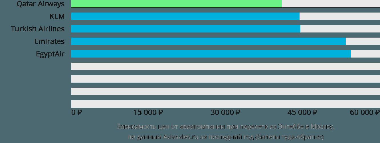 Динамика цен в зависимости от авиакомпании, совершающей перелет из Энтеббе в Москву