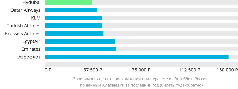 Динамика цен в зависимости от авиакомпании, совершающей перелёт из Энтеббе в Россию