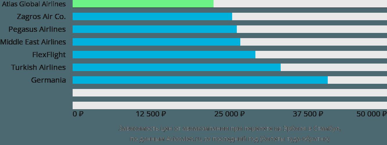 Динамика цен в зависимости от авиакомпании, совершающей перелет из Эрбиля в Стамбул