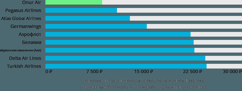 Динамика цен в зависимости от авиакомпании, совершающей перелет из Никосии