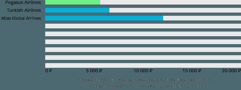 Динамика цен в зависимости от авиакомпании, совершающей перелет из Никосии в Адану