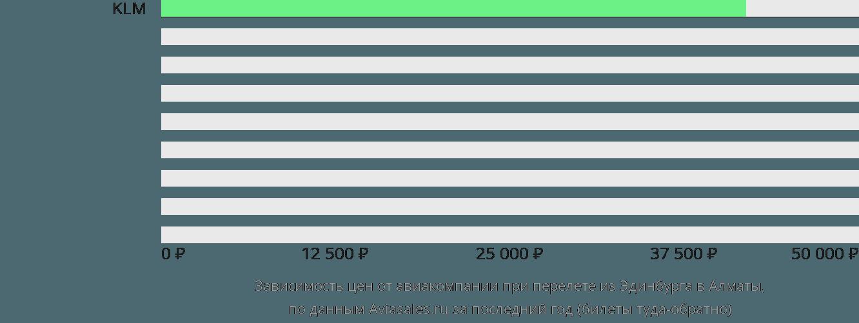 Динамика цен в зависимости от авиакомпании, совершающей перелет из Эдинбурга в Алматы