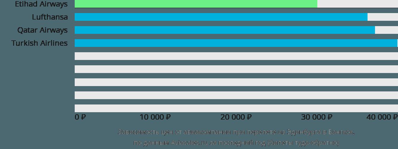 Динамика цен в зависимости от авиакомпании, совершающей перелет из Эдинбурга в Бангкок