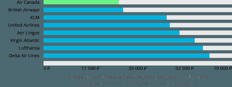 Динамика цен в зависимости от авиакомпании, совершающей перелет из Эдинбурга в Нью-Йорк